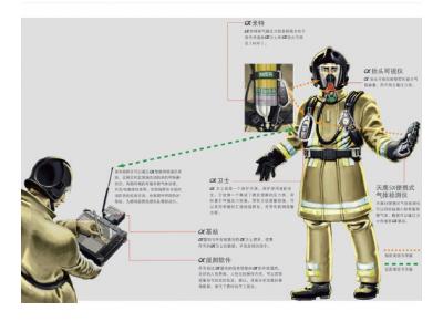 MSAα 智能呼吸器及网络通讯系统